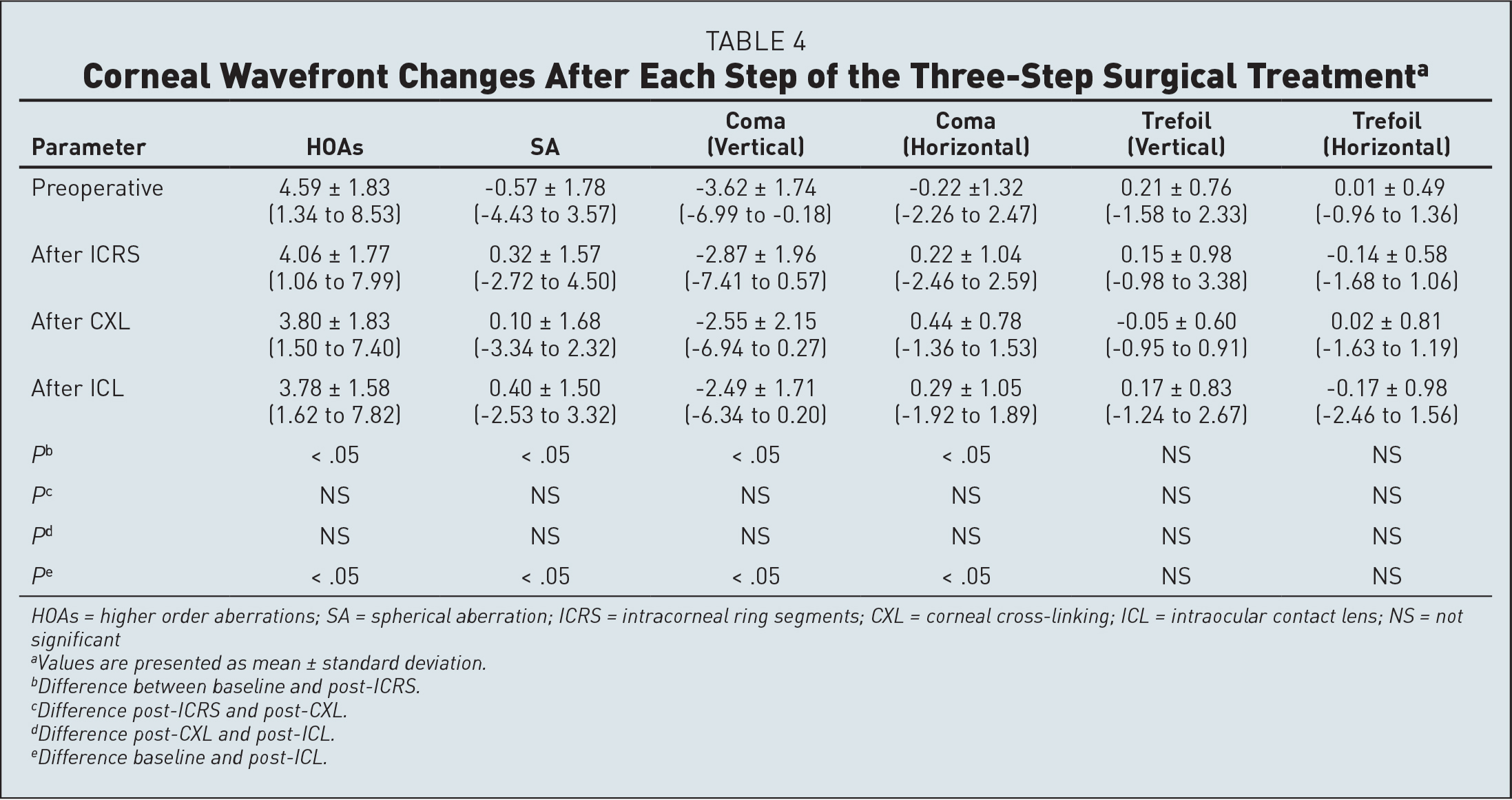 Corneal Wavefront Changes After Each Step of the Three-Step Surgical Treatmenta