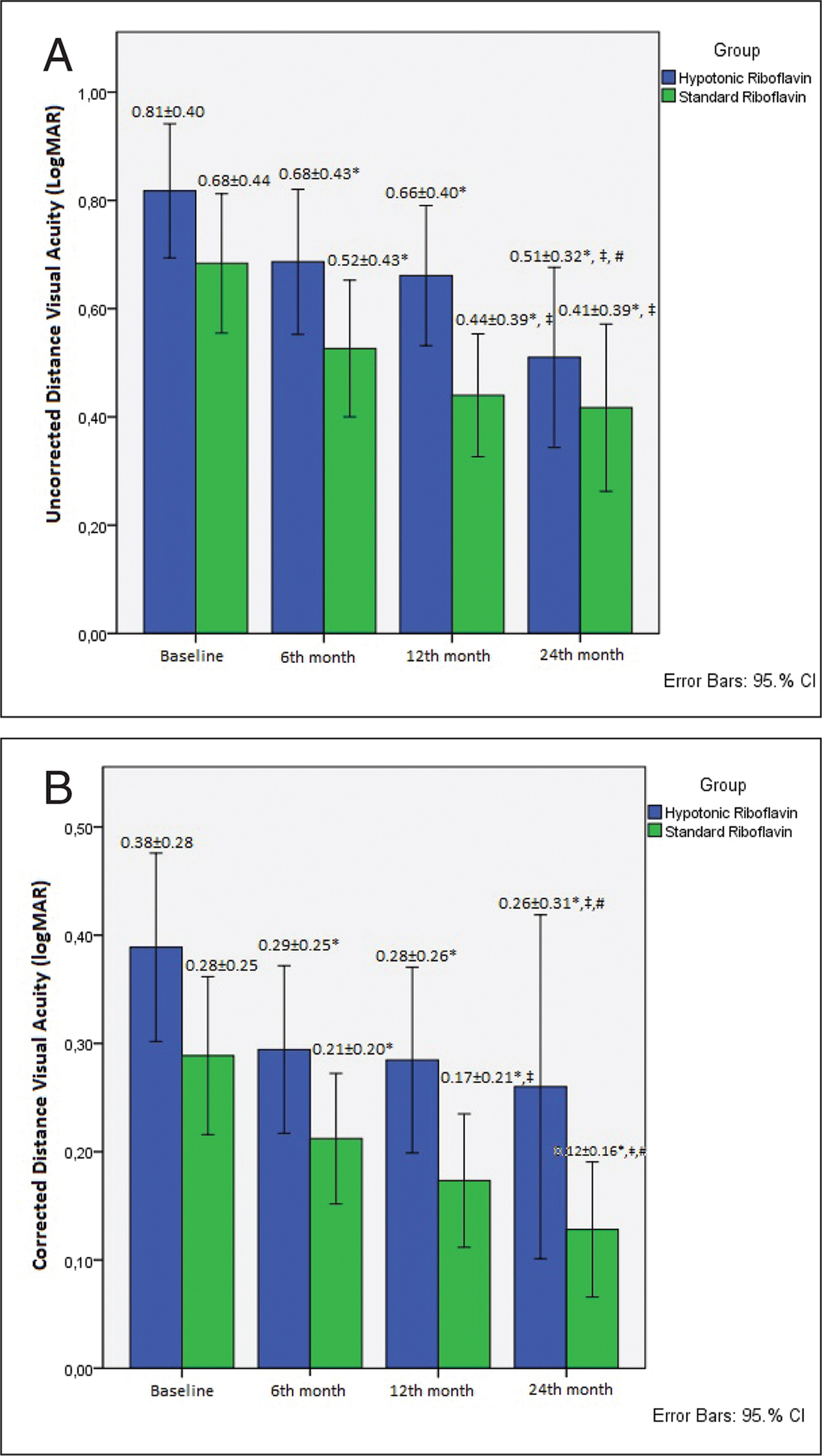 Mean logMAR (A) uncorrected and (B) corrected distance visual acuity values of the study groups at baseline and postoperative follow-up periods (* Significantly different from baseline; ‡ Significantly different from postoperative 6 months; # Significantly different from postoperative 12 months). CI = confidence interval