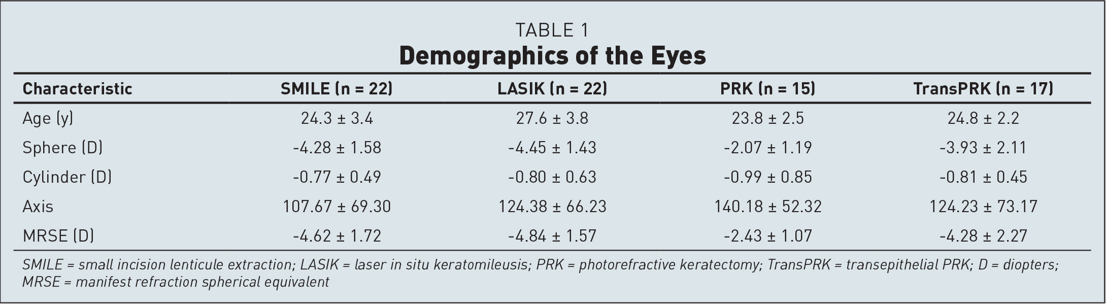 Demographics of the Eyes