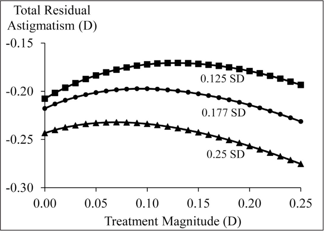 Residual astigmatism (not factoring in postoperative measurement error) in eyes initially measured to have 0.25 diopters (D) of cylinder preoperatively. When able to program treatments to the hundredths, a partial treatment is optimal, with the magnitude of the optimal treatment decreasing as measurement error increases. SD = standard deviation
