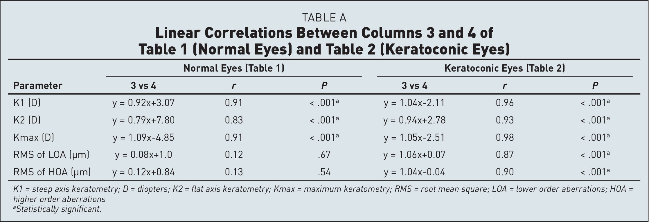 Linear Correlations Between Columns 3 and 4 of Table 1 (Normal Eyes) and Table 2 (Keratoconic Eyes)