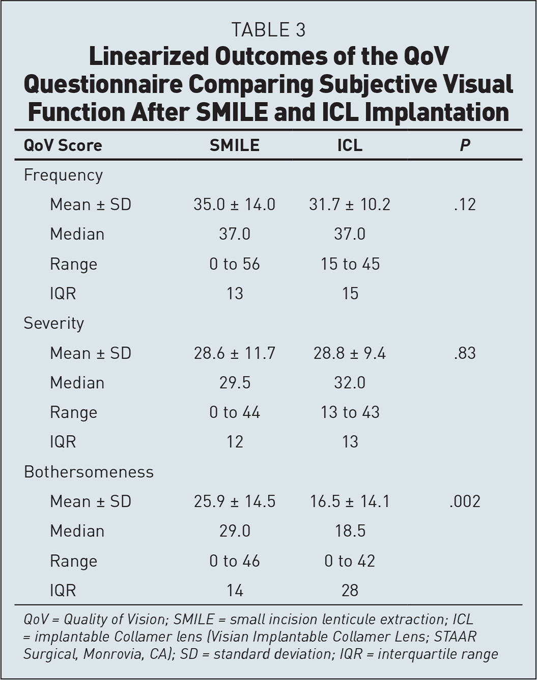 Linearized Outcomes of the QoV Questionnaire Comparing Subjective Visual Function After SMILE and ICL Implantation