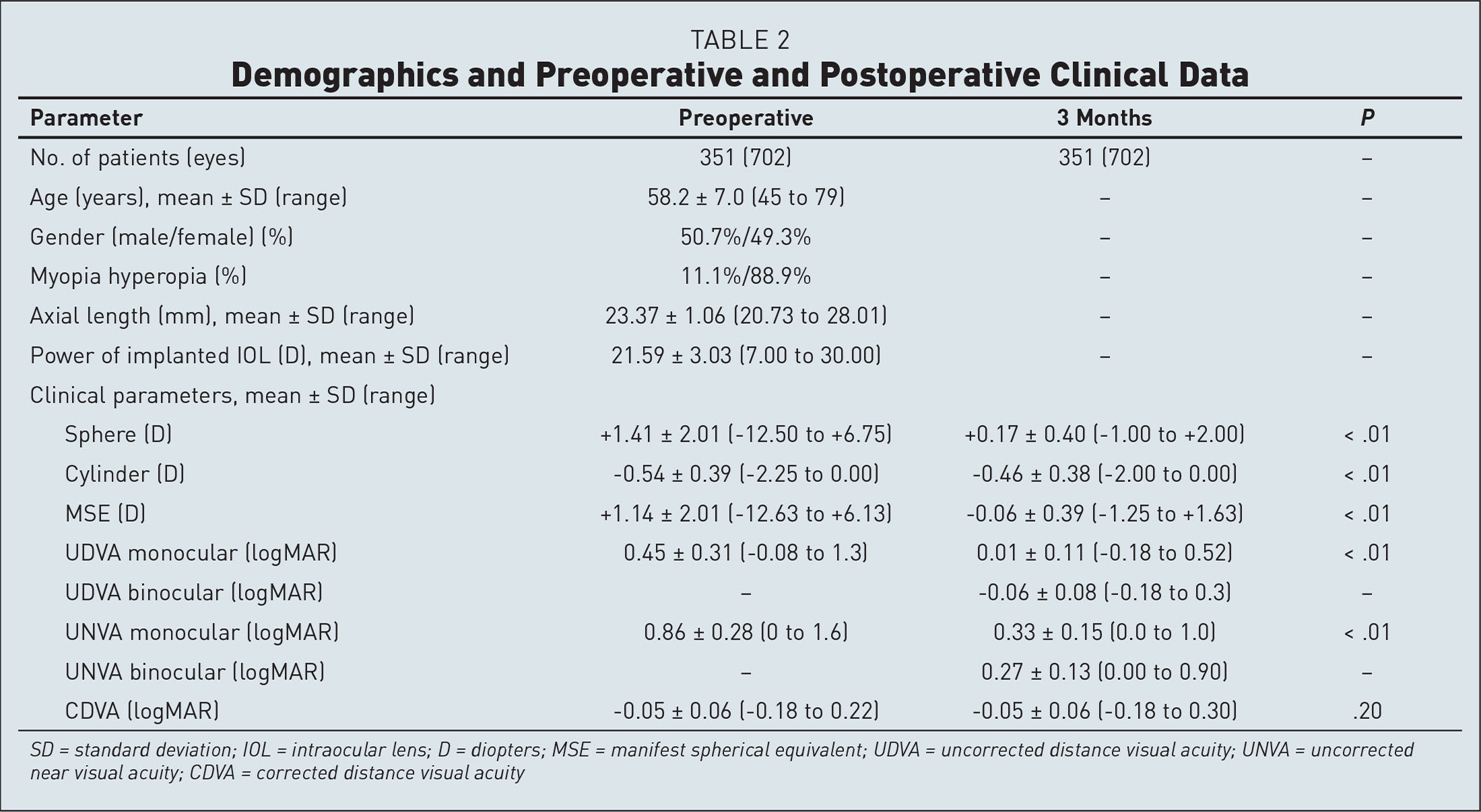 Demographics and Preoperative and Postoperative Clinical Data