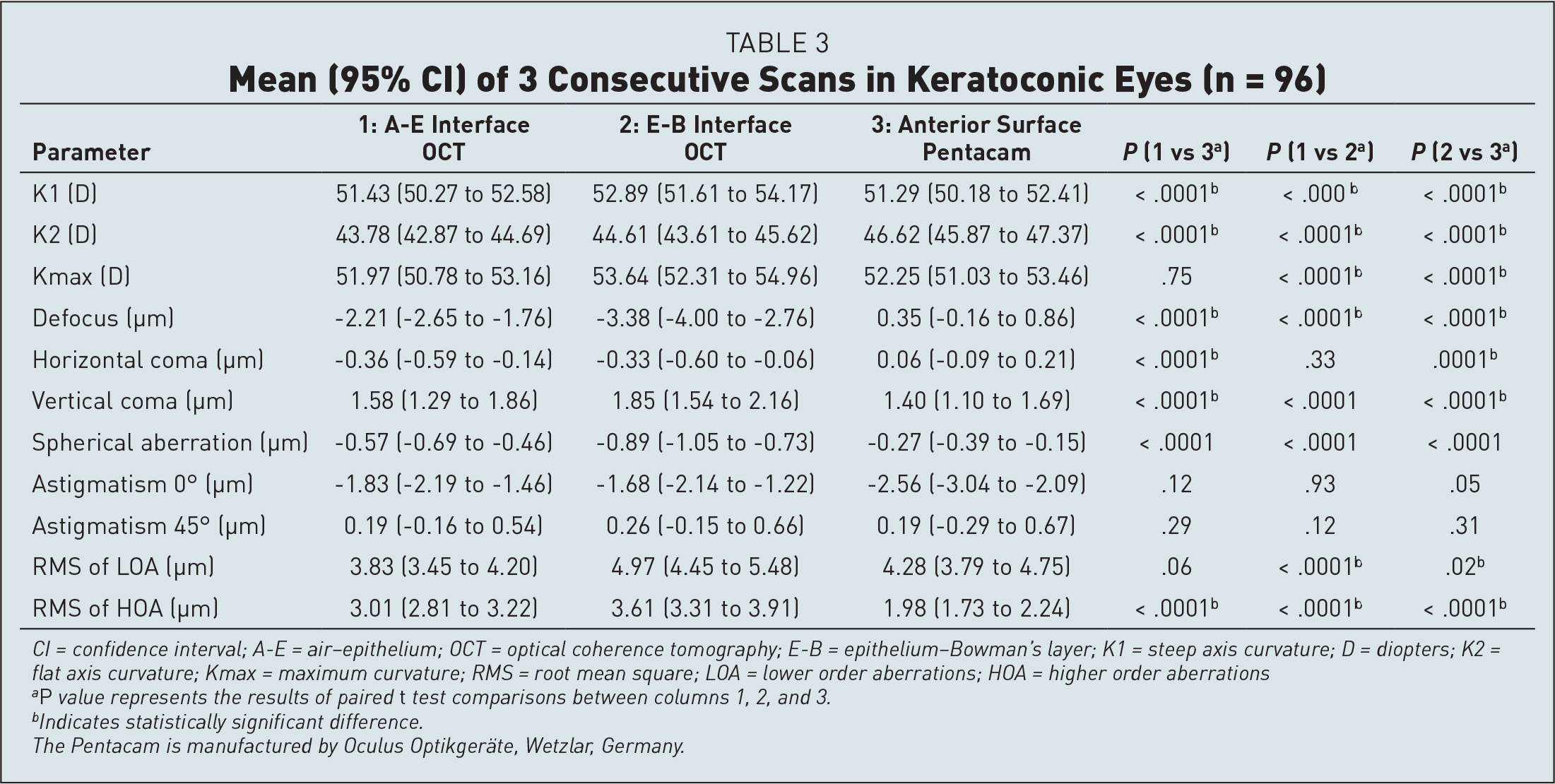 Mean (95% CI) of 3 Consecutive Scans in Keratoconic Eyes (n = 96)