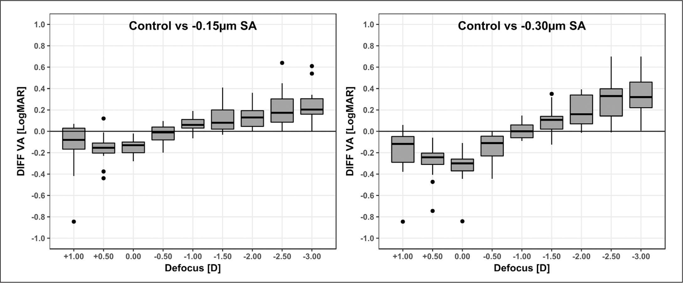 Boxplot of the differences of visual acuities (DIFF VA) in logMAR units between control (0 µm) and −0.15 µm conditions of spherical aberration (SA) and control and −0.30 µm conditions of SA as a function of defocus in diopters (D). In the box plots, the more negative boundary of the box indicates the 25th percentile, the black line within the box marks the median, and the more positive boundary of the box indicates the 75th percentile. Vertical lines above and below the box delimit the maximum and minimum values. Points above and below the box indicate outliers.