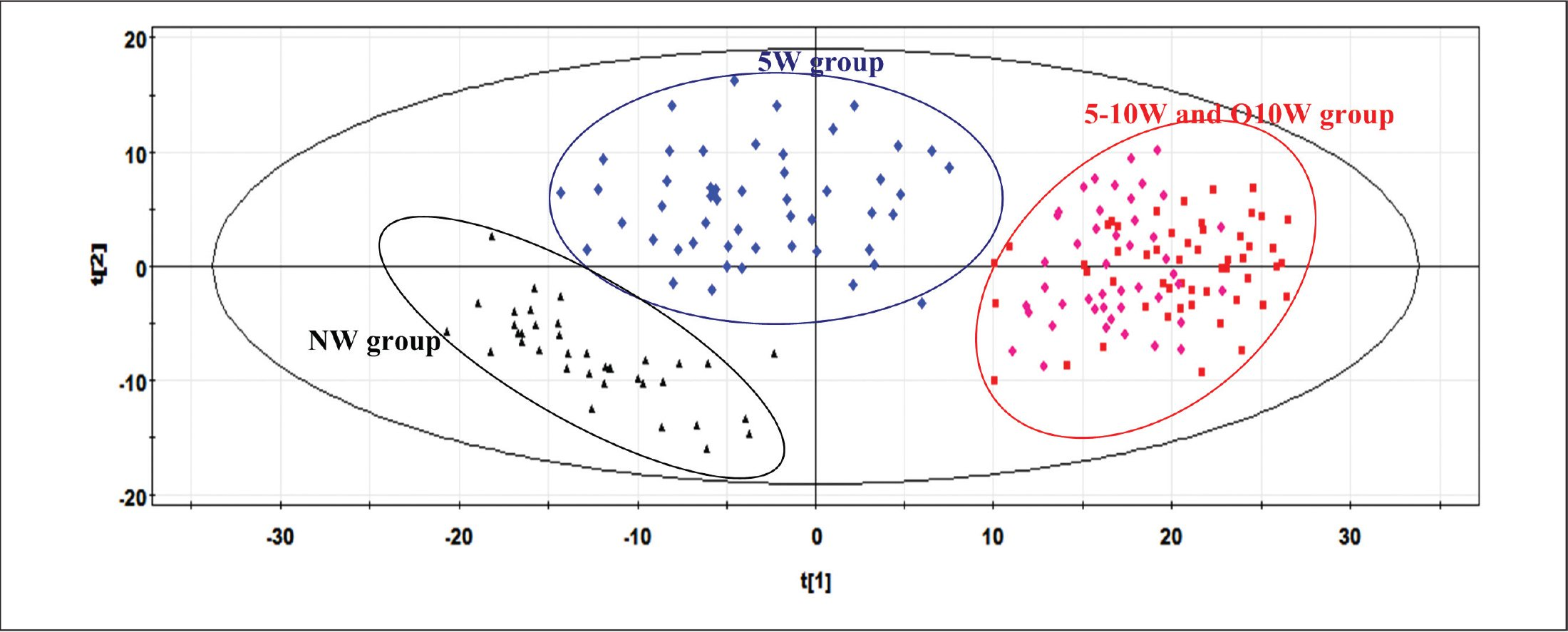 Principal components analysis plot of NW (black triangle), 5W (blue diamond), 5–10W (purple diamond), and O10W (red square) groups. NW = no wearing of soft contact lenses; 5W = less than 5 years of wearing soft contact lenses; 5–10W = 5 to 10 years of wearing soft contact lenses; O10W = more than 10 years of wearing soft contact lenses