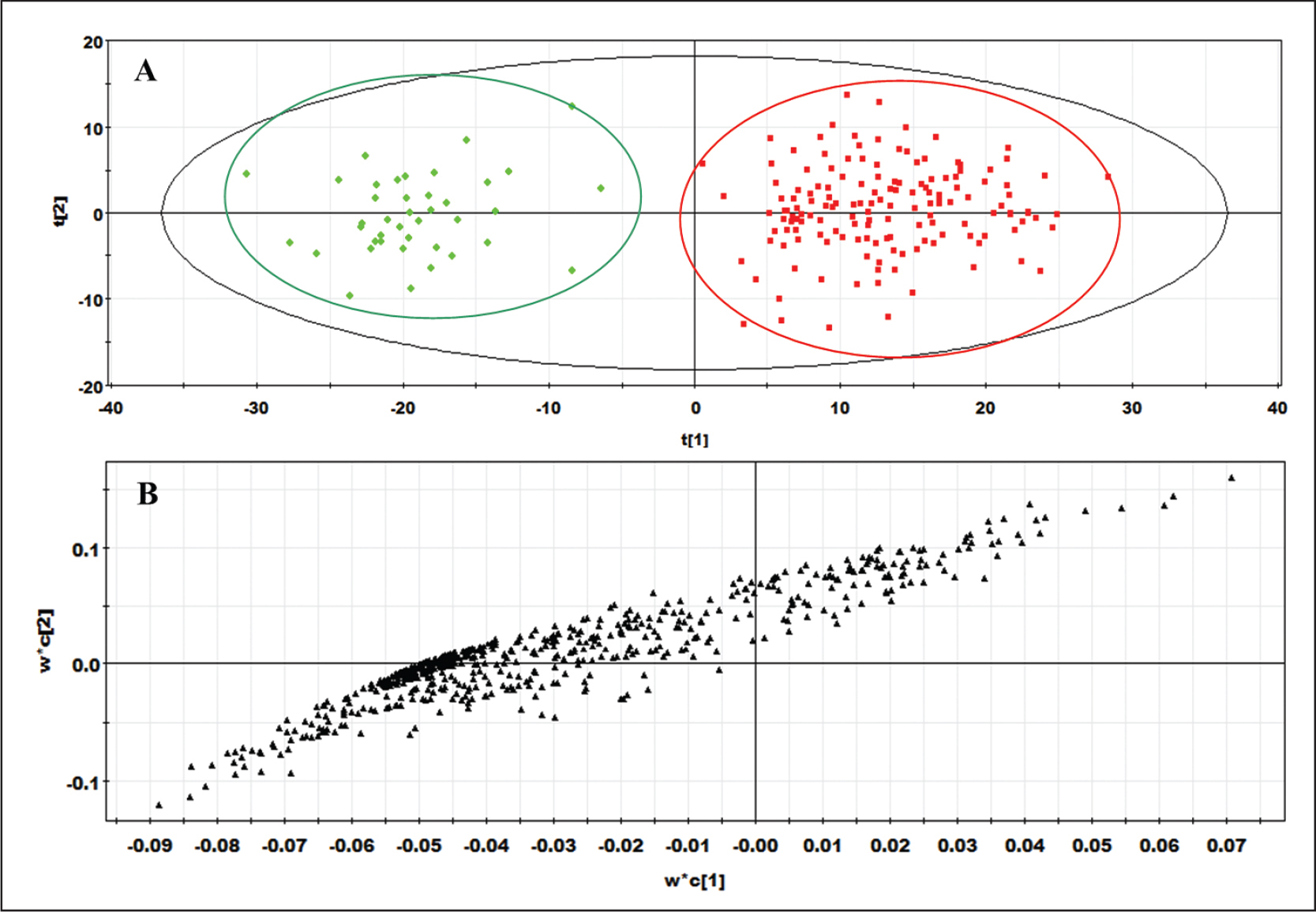 Partial least squares discriminate analysis plot obtained from the four groups (NW = no wearing of soft contact lenses; 5W = less than 5 years of wearing soft contact lenses; 5–10W = 5 to 10 years of wearing soft contact lenses; O10W = more than 10 years of wearing soft contact lenses). A represents the score plot (red square represents the soft contact lens wearing group sample and green square represents the NW group sample) and B represents the loading plot.