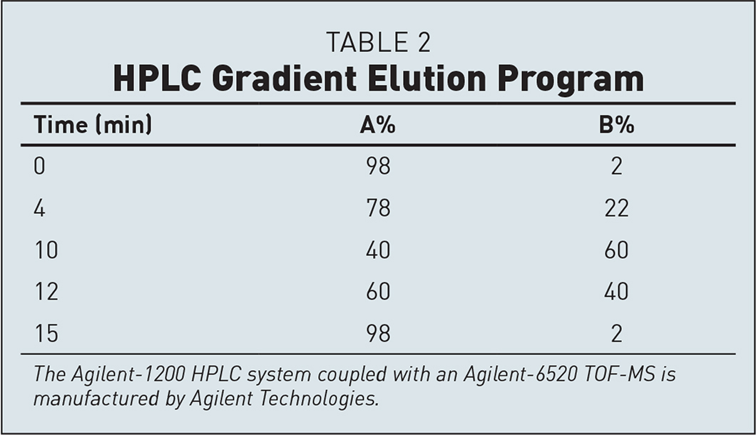 HPLC Gradient Elution Program