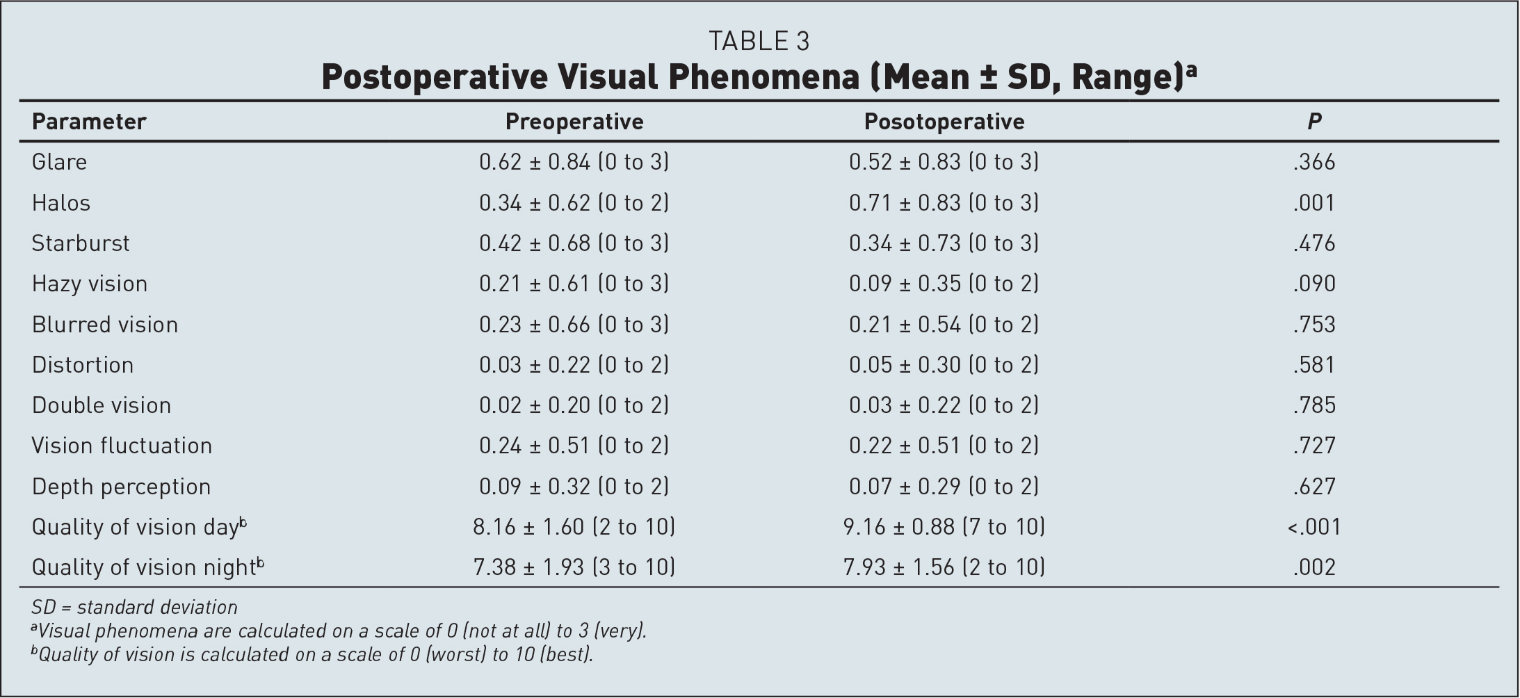 Postoperative Visual Phenomena (Mean ± SD, Range)a