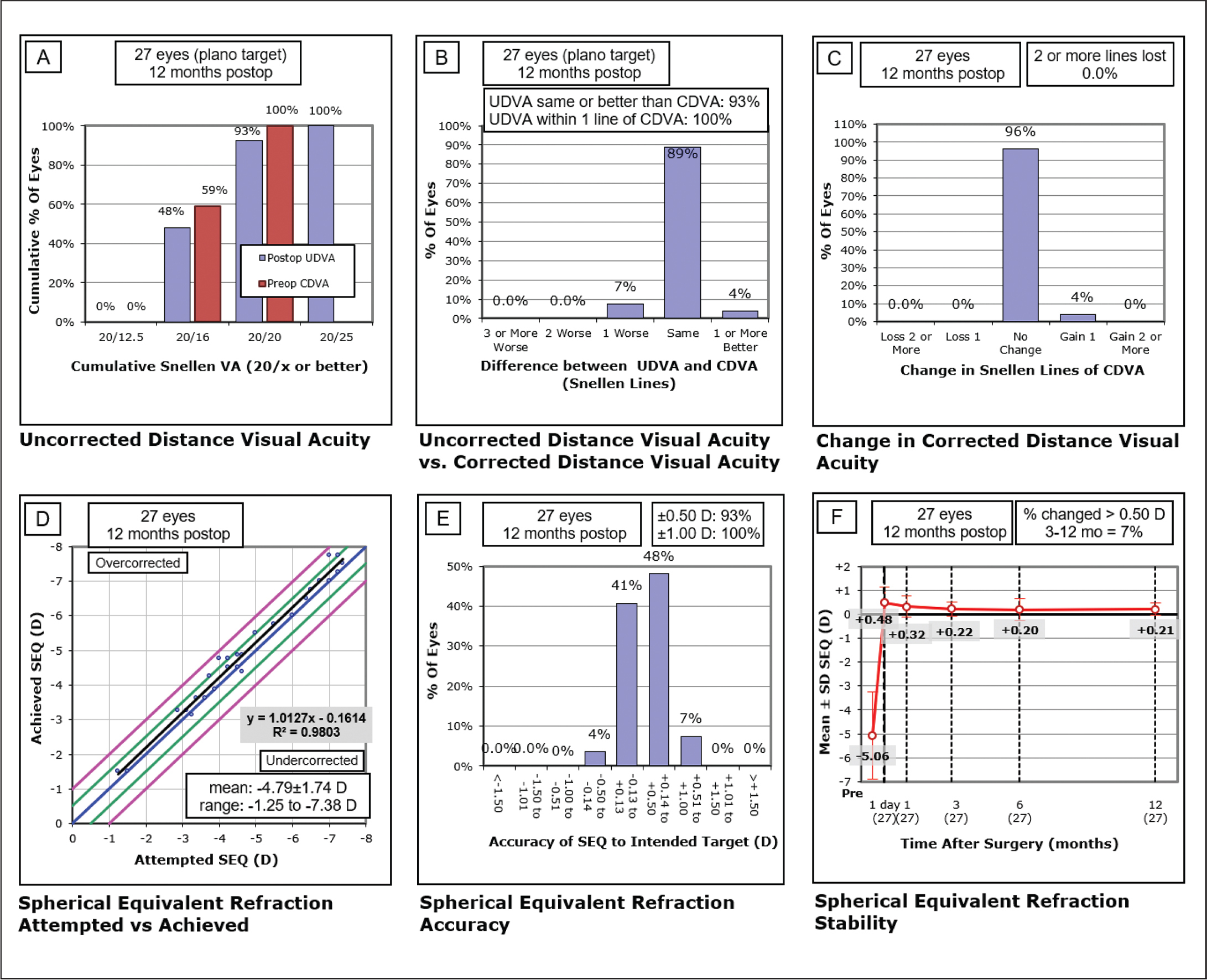 The Standard Graphs for Reporting Refractive Surgery of eyes that developed suction loss. (A) Twelve-month postoperative cumulative percentage of eyes attaining specified cumulative levels of uncorrected distance visual acuity (UDVA); all eyes showing emmetropia as the target refraction. (B) Percentage of eyes with postoperative UDVA equal to or better than the preoperative corrected distance visual acuity (CDVA). (C) Gain and loss of CDVA. (D) Attempted spherical equivalent (SE) refractive change plotted against the achieved SE refractive change. (E) Percentage of eyes attaining specified differences in attempted versus achieved correction. (F) Stability of manifest spherical equivalent. D = diopters