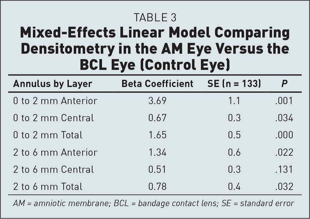 Mixed-Effects Linear Model Comparing Densitometry in the AM Eye Versus the BCL Eye (Control Eye)