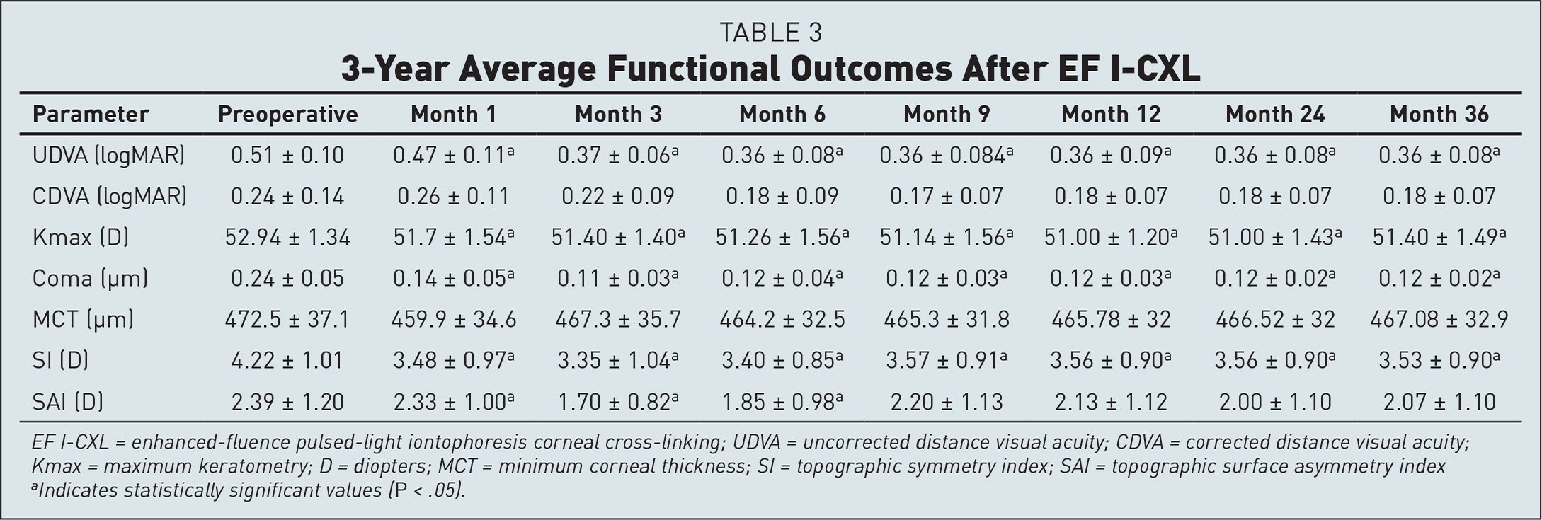 3-Year Average Functional Outcomes After EF I-CXL
