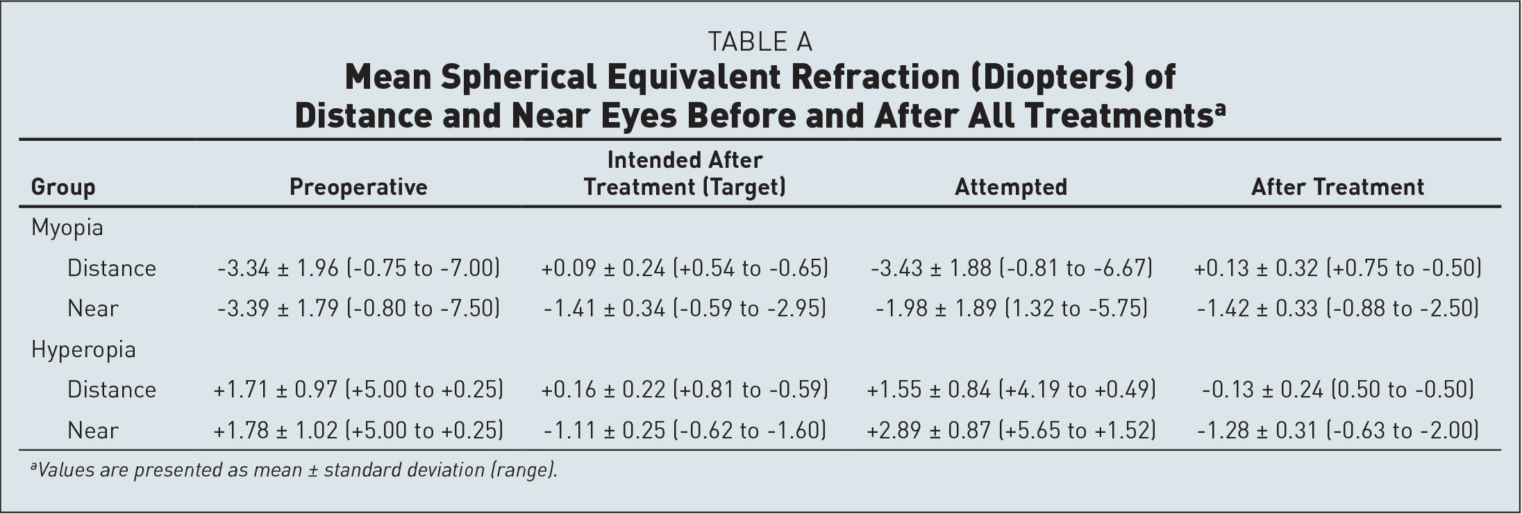 Mean Spherical Equivalent Refraction (Diopters) of Distance and Near Eyes Before and After All Treatmentsa