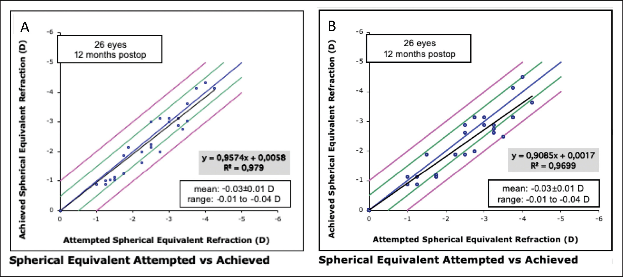 Attempted versus achieved change in manifest refraction spherical equivalent at 12 months in the (A) topography-guided customized ablation treatment (TCAT) and (B) wavefront-optimized (WFO) groups. D = diopters