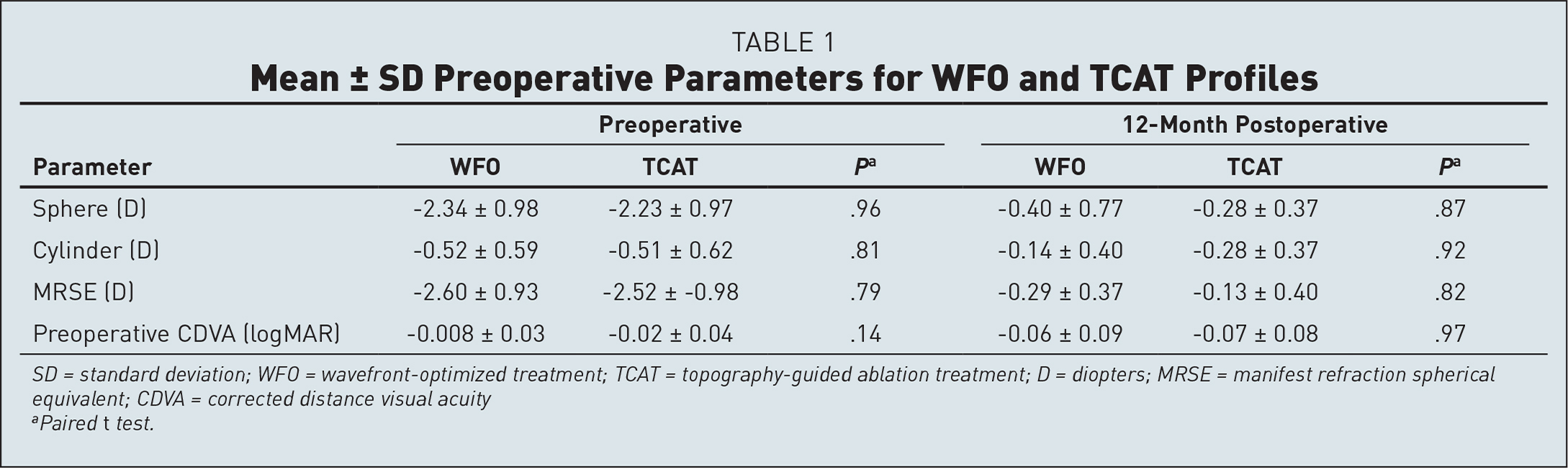 Mean ± SD Preoperative Parameters for WFO and TCAT Profiles