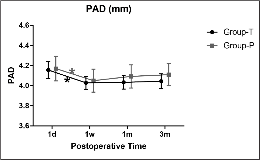 The postoperative aqueous depth (PAD) changes in Group-T (total anterior capsule overlap, 360°) and Group-P (partial anterior capsule overlap, < 360°) at 1 day, 1 week, 1 month, and 3 months. Symbols and bars represent means and 95% confidence intervals, respectively. *The changes were statistically significant.