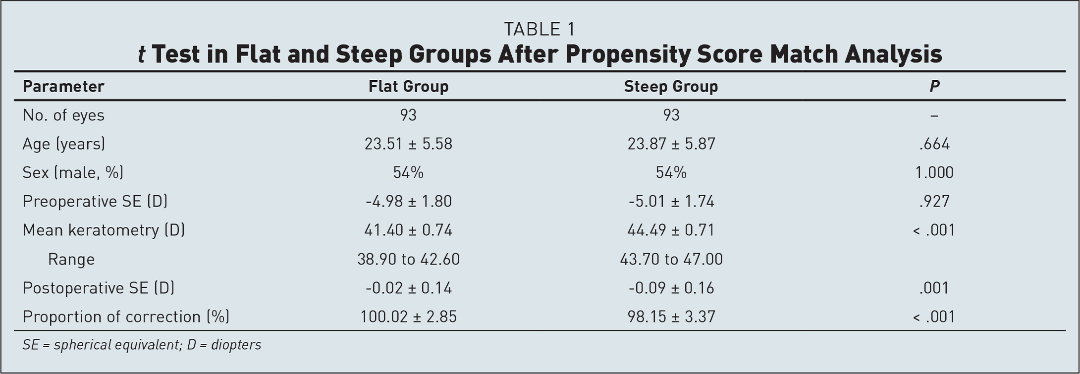 t Test in Flat and Steep Groups After Propensity Score Match Analysis