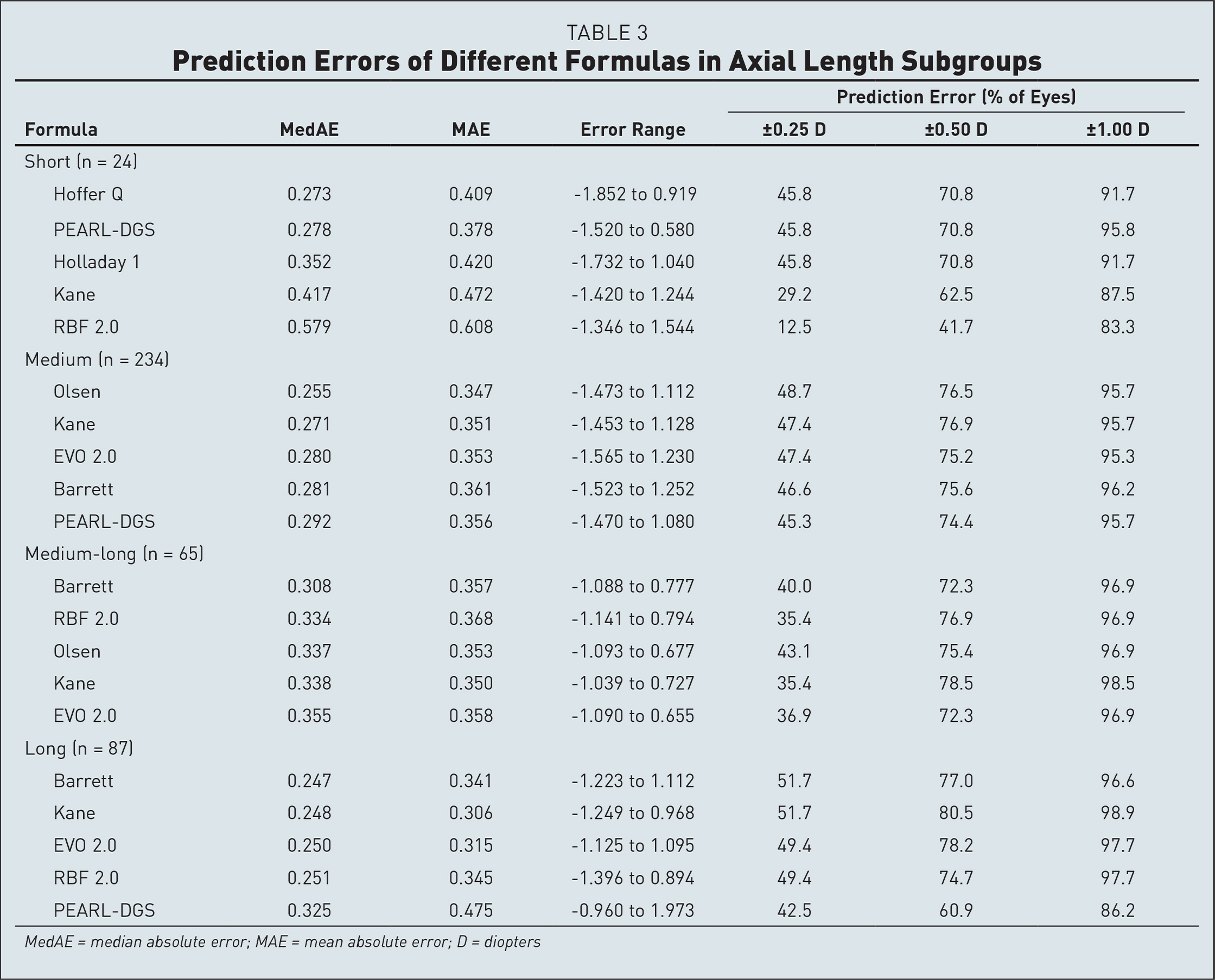 Prediction Errors of Different Formulas in Axial Length Subgroups