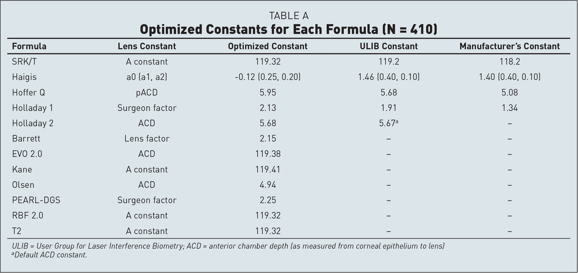 Optimized Constants for Each Formula (N = 410)