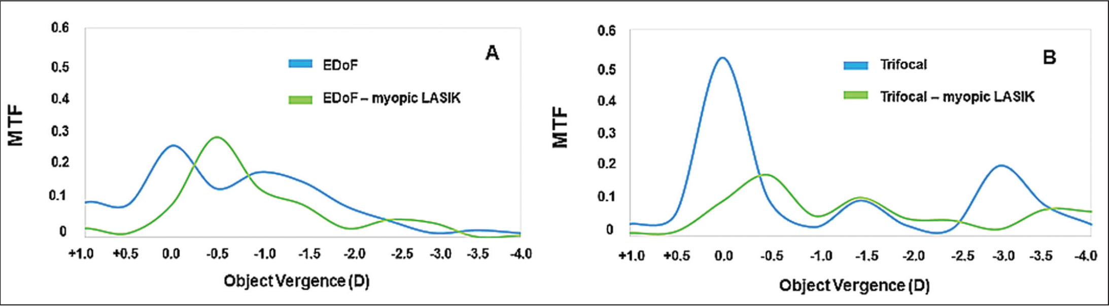 Through-focus modulation transfer function (MTF) curves for the (A) extended depth of focus (EDOF) intraocular lens and (B) the trifocal intraocular lens. The curves were calculated for a spatial frequency of 50 cycles per millimeter (cycles/mm). D = diopters; LASIK = laser in situ keratomileusis