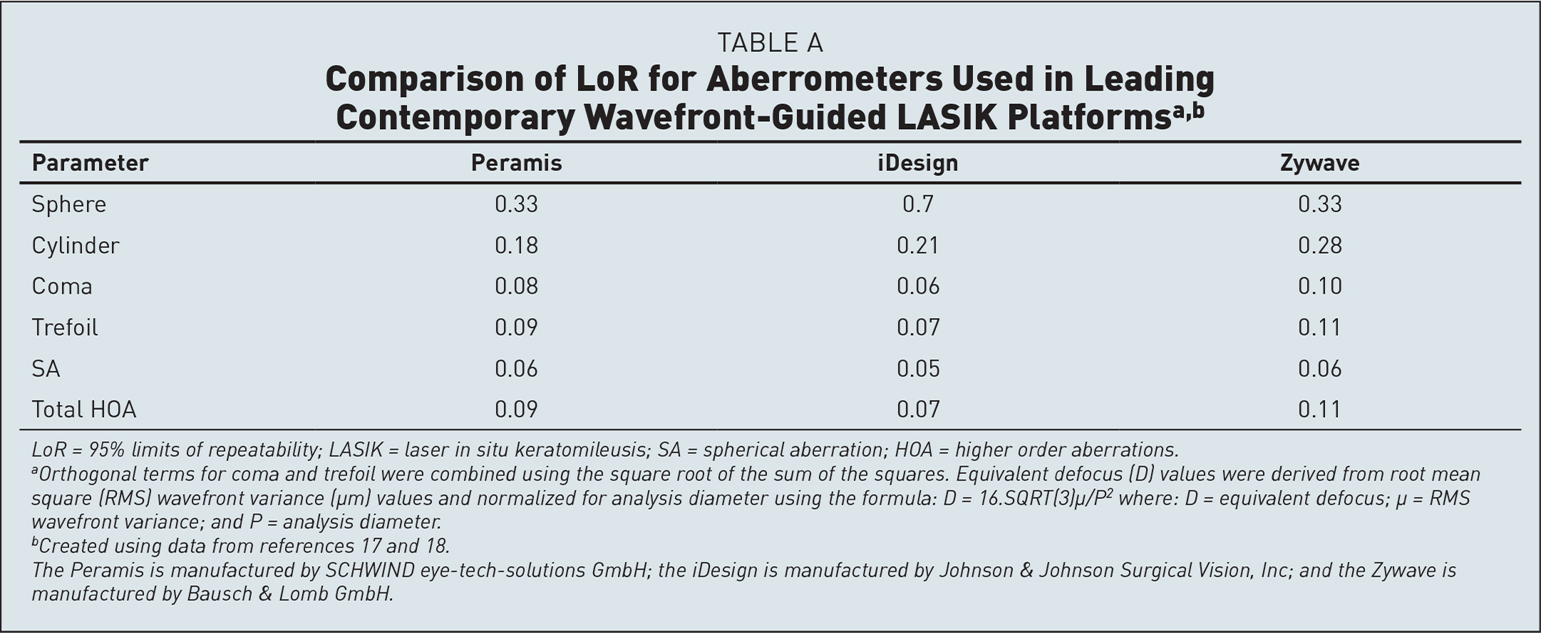 Comparison of LoR for Aberrometers Used in Leading Contemporary Wavefront-Guided LASIK Platformsa,b