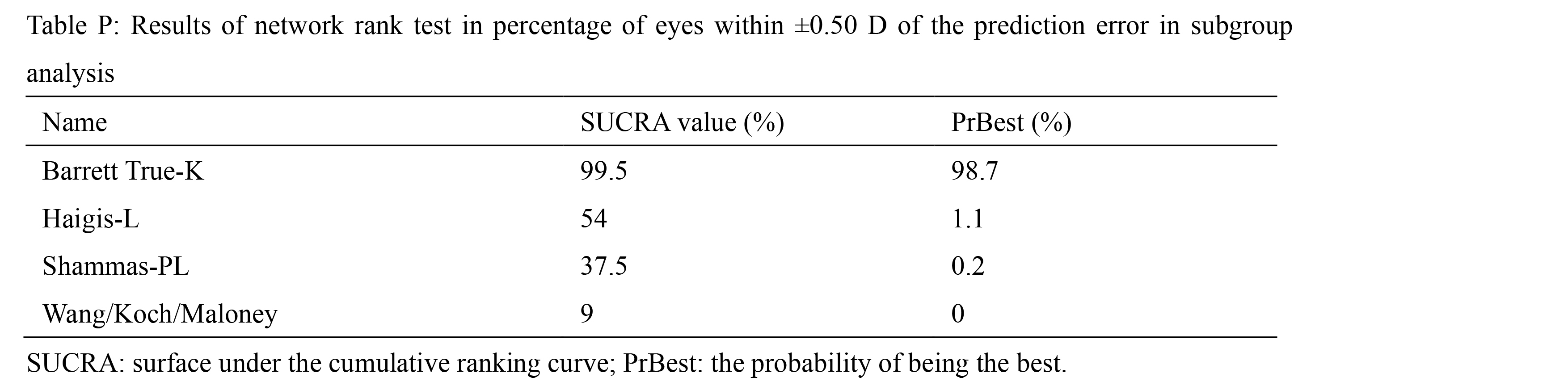 Results of network rank test in percentage of eyes within ±0.50 D of the prediction error in subgroup analysis