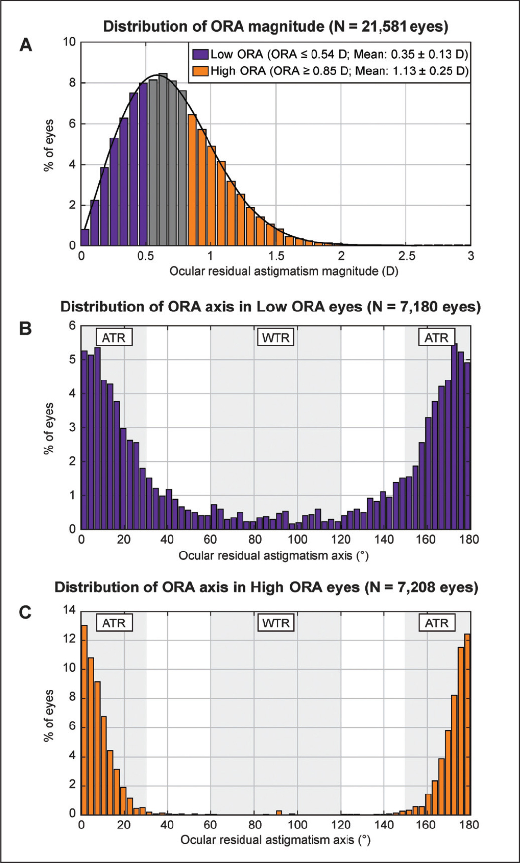(A) Distribution of the ocular residual astigmatism (ORA) in 21,581 eyes. The thick black curve represents the fitting of the right-skewed normal distribution, having good coefficient of determination (R2 = 0.99). The purple and orange bars represent the segregation of the low and high ORA groups, respectively. (B and C) Distribution of the ORA axis in eyes with low and high ORA, respectively. ATR = against-the-rule; WTR = with-the-rule; ORA = ocular residual astigmatism; D = diopters