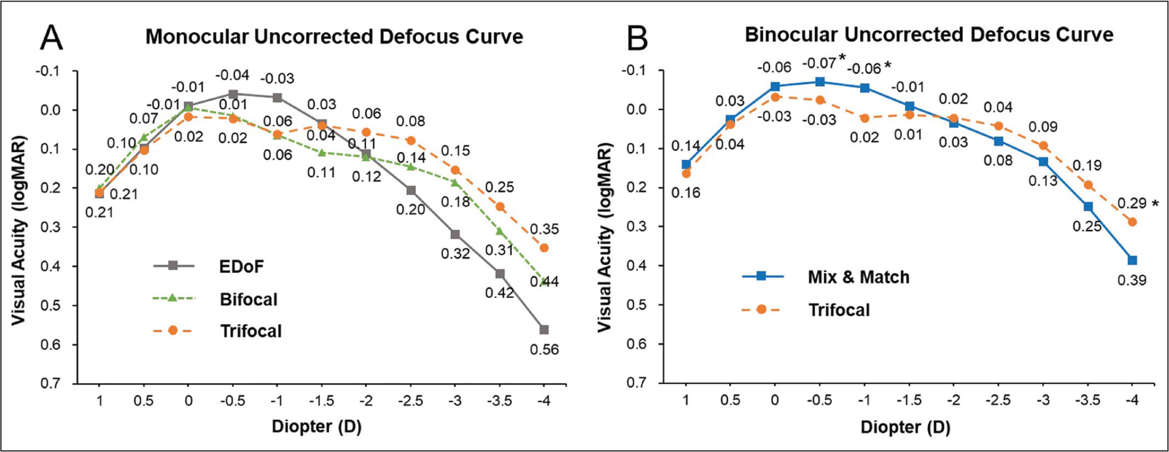 (A) Mean monocular defocus curve of eyes implanted with the TECNIS Symfony ZXR00 (Johnson & Johnson Vision), TECNIS bifocal ZLB00 +3.25 diopters (D) (Johnson & Johnson Vision), and AcrySof IQ PanOptix trifocal (Alcon Laboratories, Inc) intraocular lenses. (B) Mean binocular defocus curves of the mix-and-match group and the trifocal group. *P < .05. EDOF = extended depth of focus; D = diopters