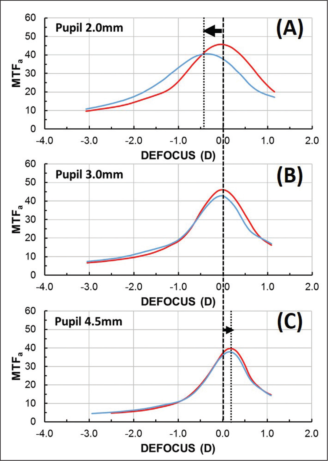 Through-focus area under the modulation transfer function (MTFa) curves of the (red) ZCB-IOL and (blue) ICB-IOL (Johnson & Johnson Vision, Inc) obtained with intraocular lens (IOL)-pupil sizes of (A) 2, (B) 3, and (C) 4.5 mm. The arrows indicate the (A) myopic and (C) hyperopic shifts of the MTFa peaks. D = diopters