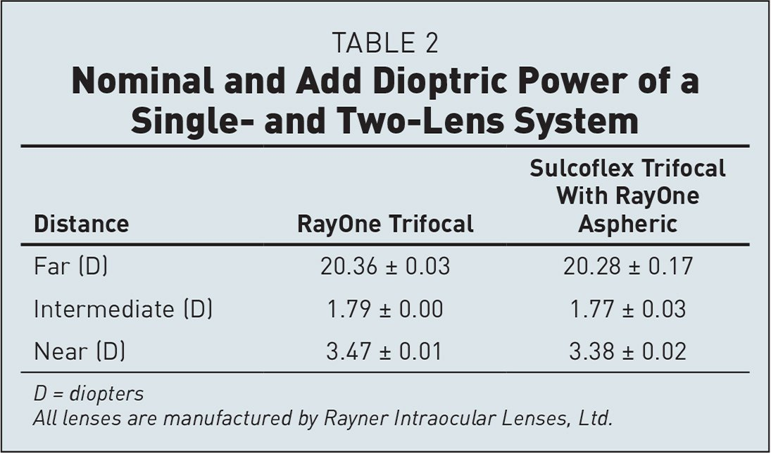 Nominal and Add Dioptric Power of a Single- and Two-Lens System