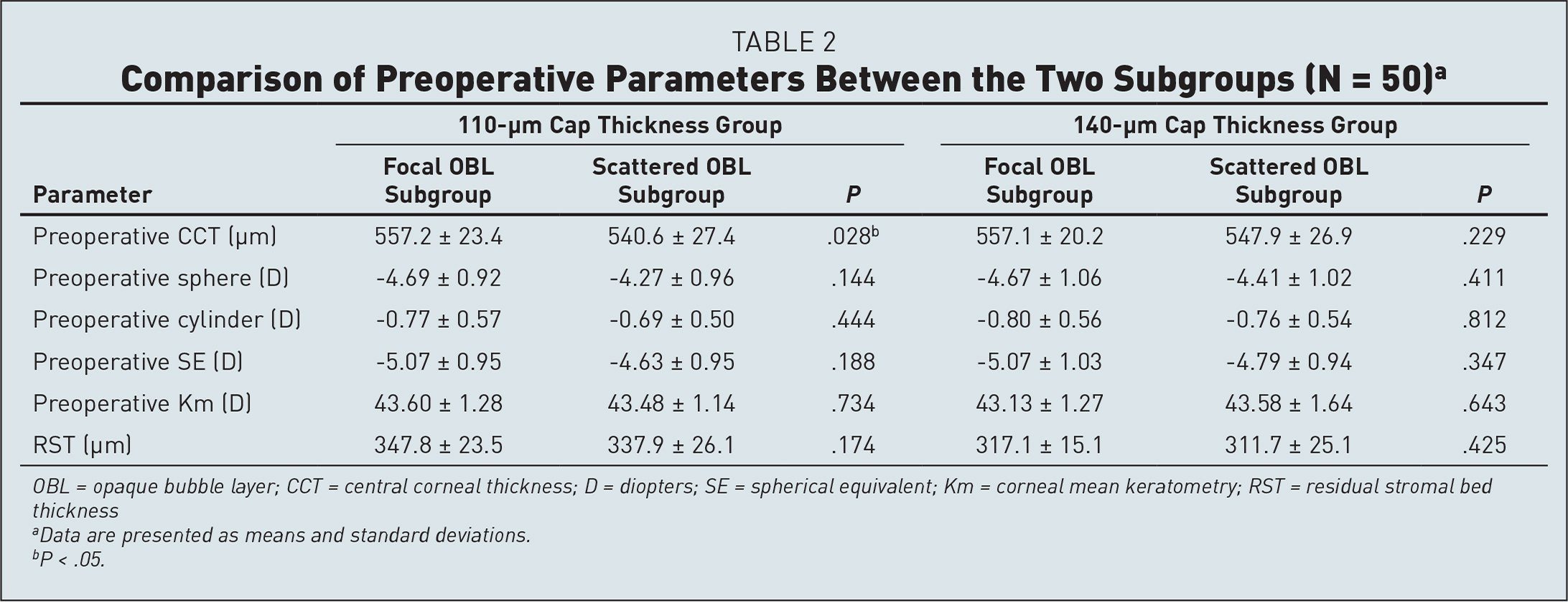 Comparison of Preoperative Parameters Between the Two Subgroups (N = 50)a