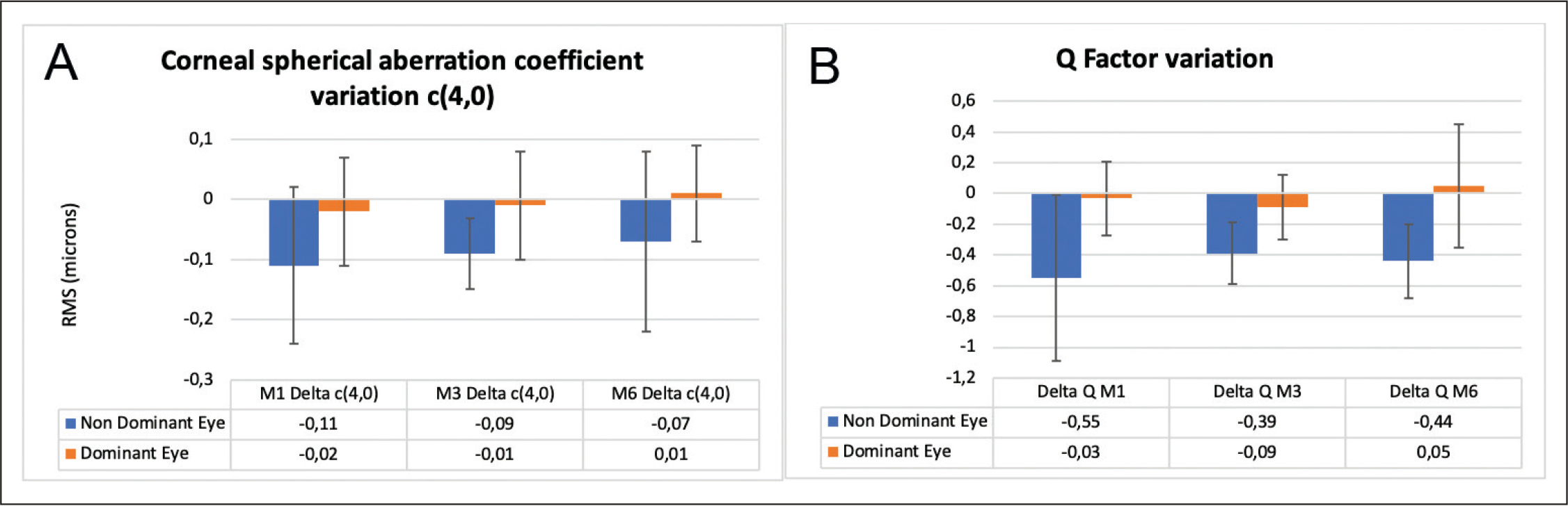 Changes in (A) corneal spherical aberration coefficient values and (B) corneal asphericity (Q) in non-dominant and dominant eyes. RMS = root mean square