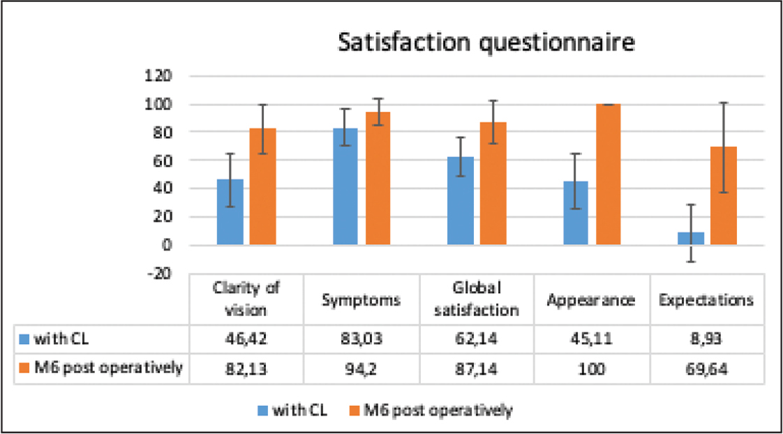 National Eye Institute Refractive Error Quality of Life (NEI RQL-42) questionnaire scores before surgery with contact lenses (CL) and 6 months postoperatively.