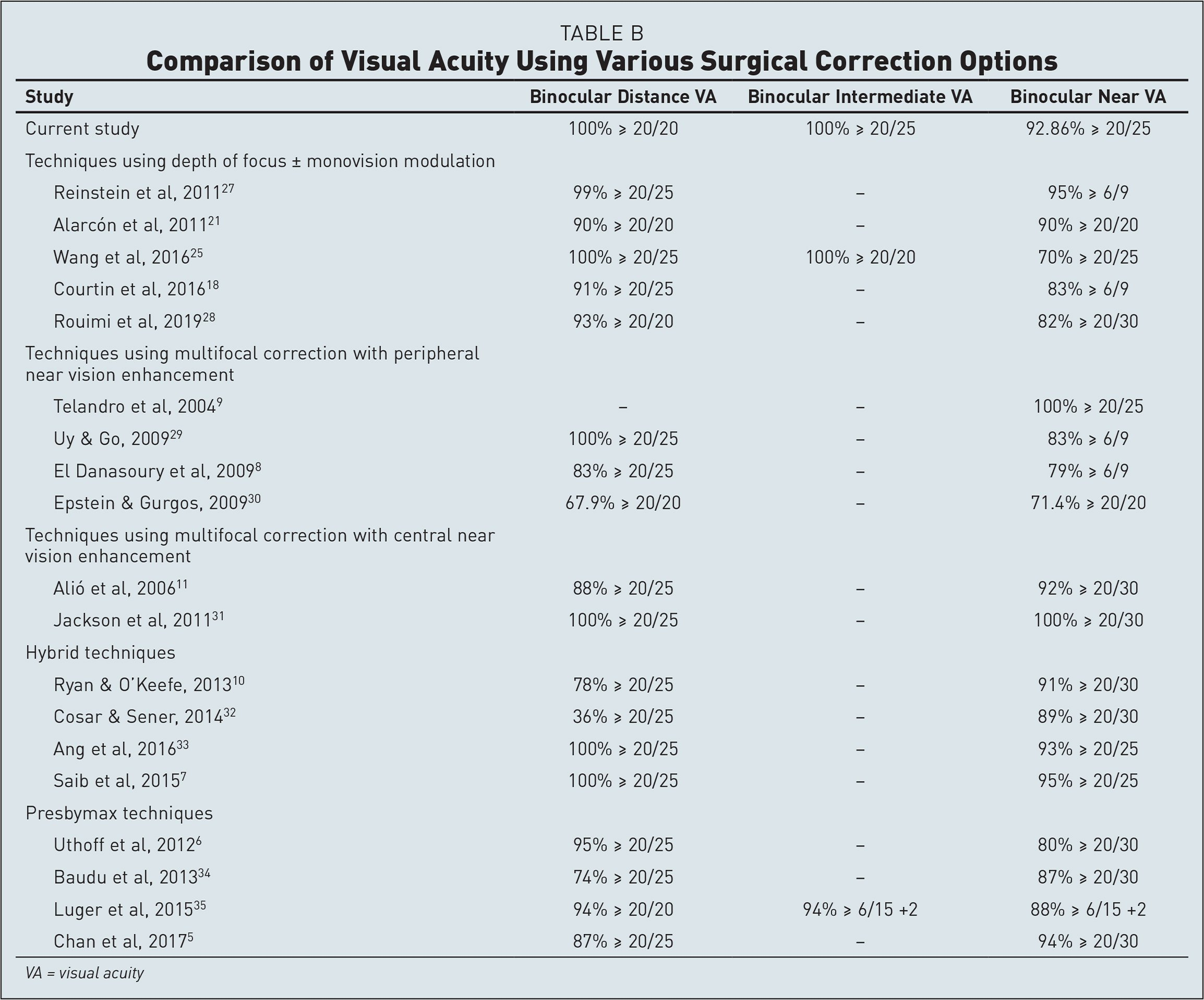 Comparison of Visual Acuity Using Various Surgical Correction Options