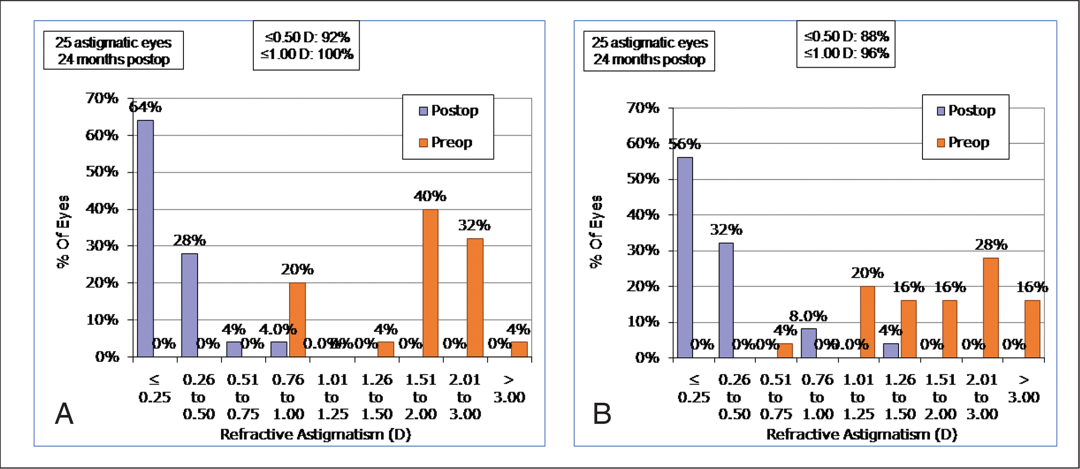 Histogram showing change in refractive astigmatism for the (A) Eyecryl Phakic Toric IOL (Biotech Vision Care Pvt Ltd) and (B) Visian Toric ICL (STAAR Surgical). D = diopters