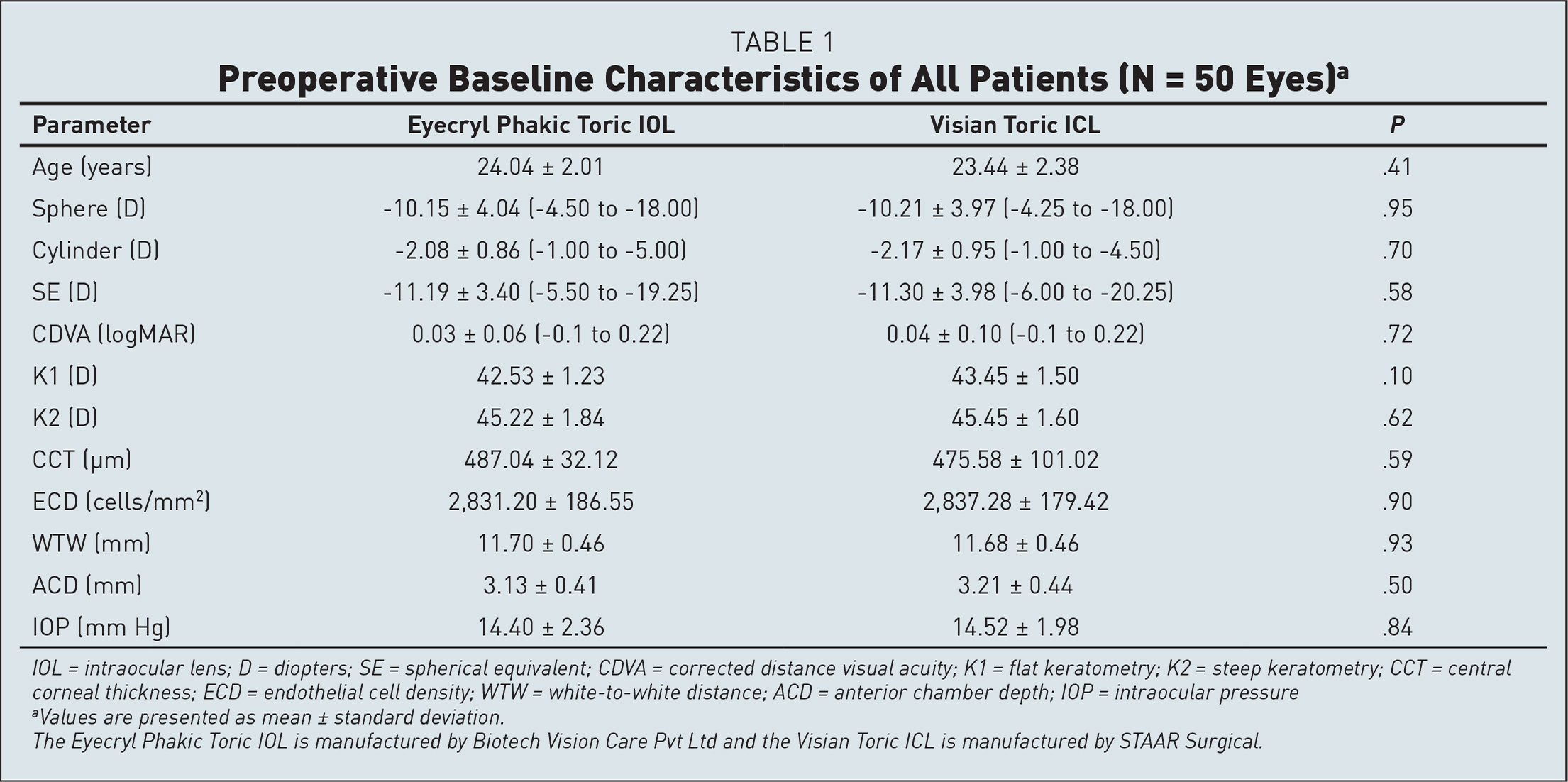 Preoperative Baseline Characteristics of All Patients (N = 50 Eyes)a