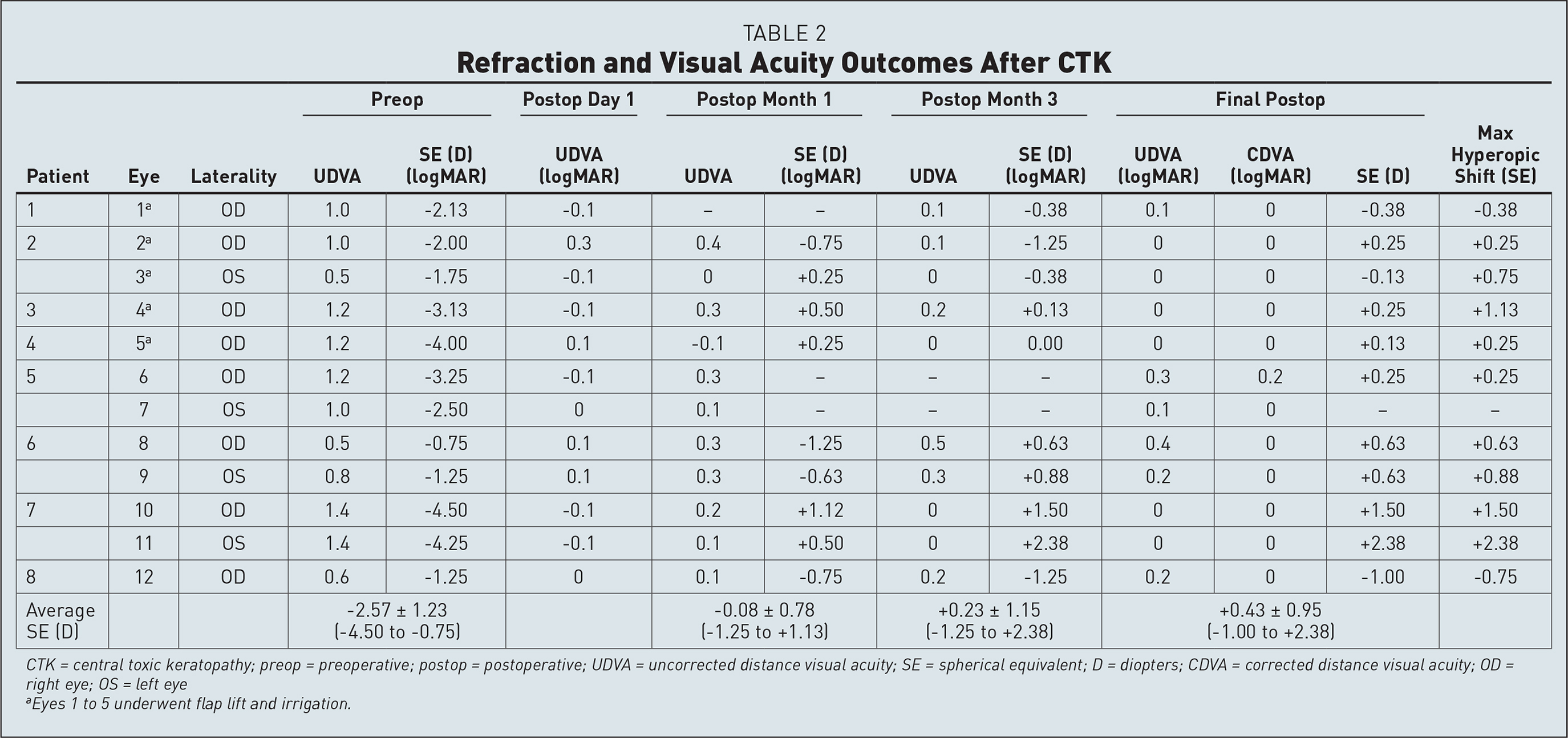 Refraction and Visual Acuity Outcomes After CTK
