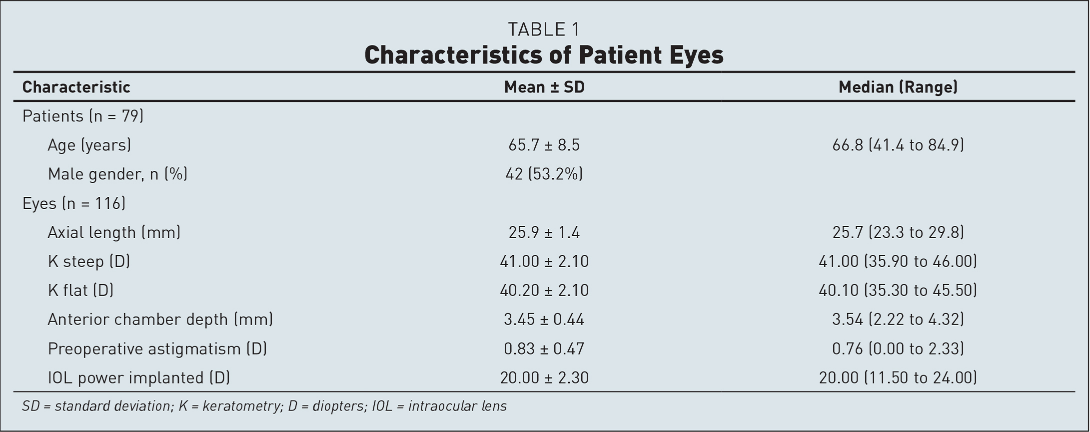 Characteristics of Patient Eyes