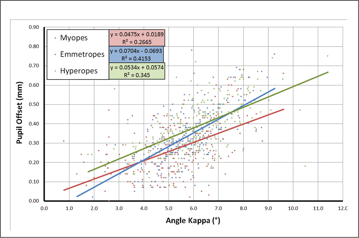 Scatter plot of the Orbscan II (Bausch & Lomb) angle kappa against pupil offset magnitude for the myopic, emmetropic, and hyperopic groups. Linear regression demonstrated a positive correlation in all three groups (P < .001).