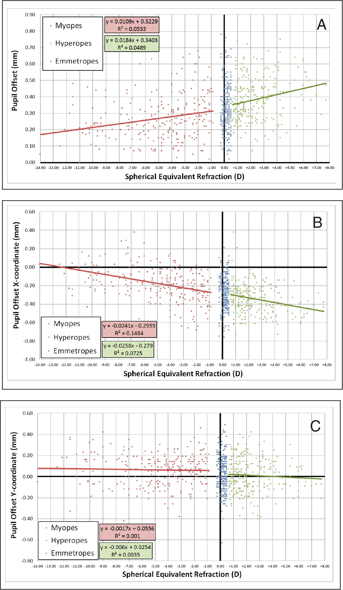 (A) Comparison of pupil offset magnitude and spherical equivalent for the myopic, emmetropic, and hyperopic groups. A linear regression line shows an increase in pupil offset from myopia of −14.00 diopters (D) to hyperopia of +7.75 D (P < .001). (B) Comparison of pupil offset in the horizontal meridian (X-component) and spherical equivalent, also showing an increase in pupil offset from high myopia to high hyperopia (P < .001). (C) Comparison of pupil offset in the vertical meridian (Y-component) and spherical equivalent, but this was not statistically significant for the myopic (P = .056) or hyperopic (P = .346) groups.