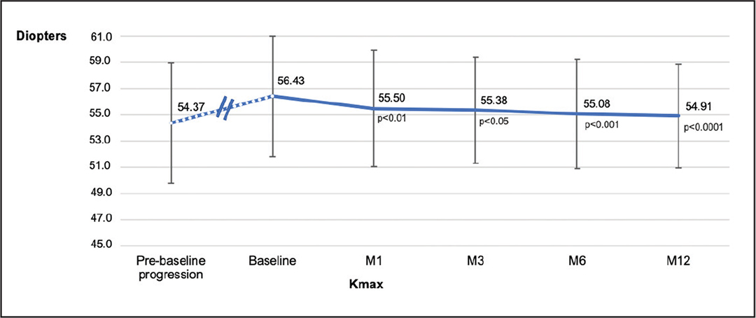 Maximum keratometry (Kmax) evolution preoperatively and at 1, 3, 6, and 12 months postoperatively after transepithelial pulsed corneal cross-linking with high oxygen concentration.