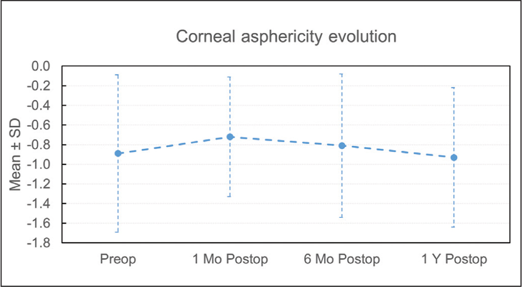 Corneal asphericity before and evolution after intracorneal ring segments (ICRS) implantation up to 1 year of follow-up. SD = standard deviation