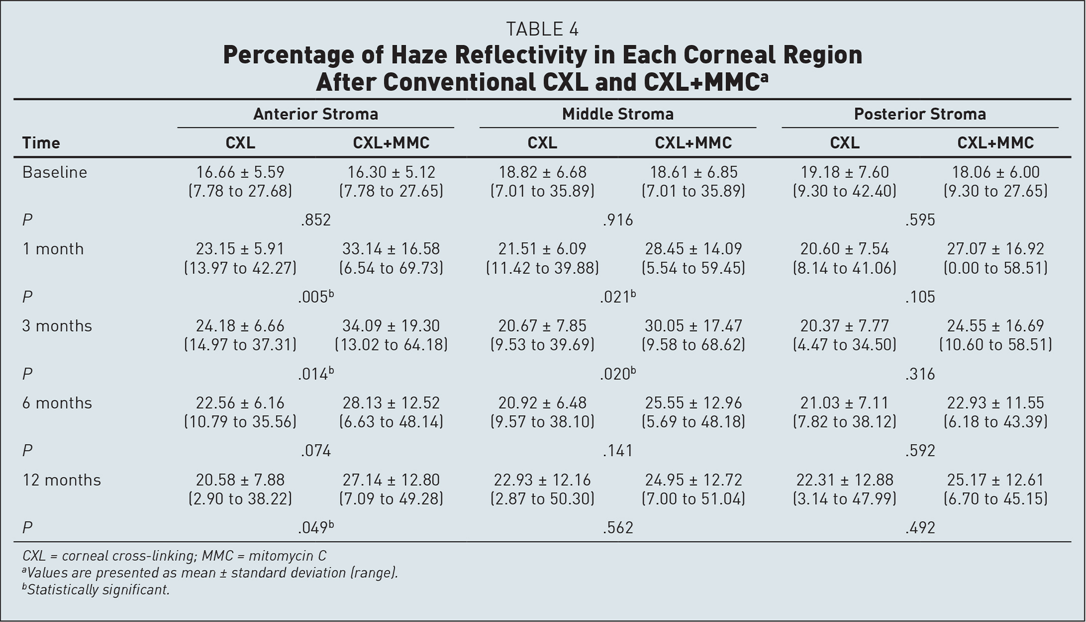Percentage of Haze Reflectivity in Each Corneal Region After Conventional CXL and CXL+MMCa