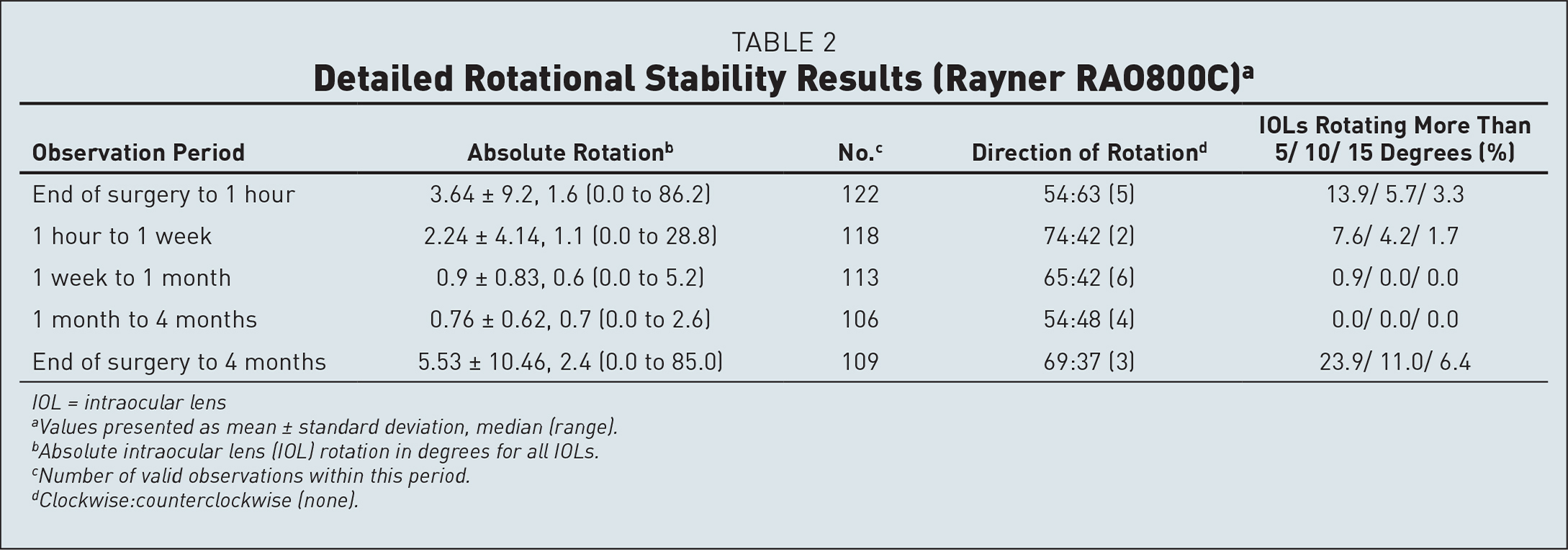 Detailed Rotational Stability Results (Rayner RAO800C)a