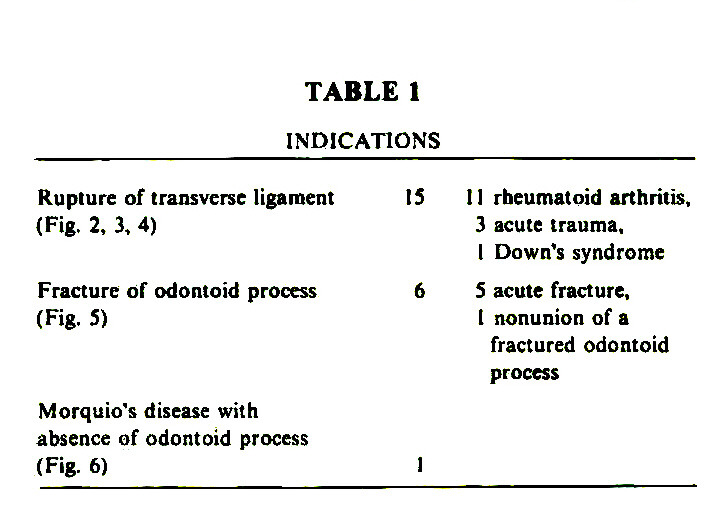 TABLE 1INDICATIONS