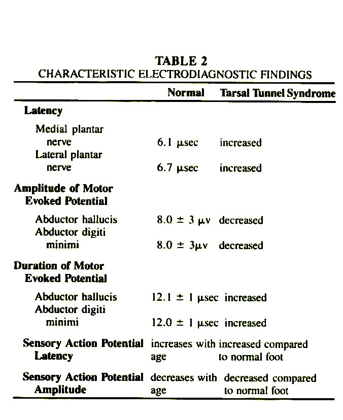 TABLE 2CHARACTERISTIC ELECTRODIAGNOSTIC FINDINGS