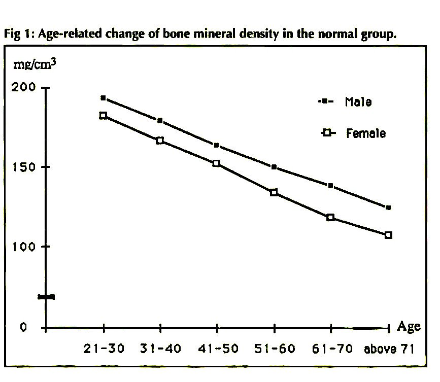 Fig 1: Age-related change of bone mineral density in the normal group.
