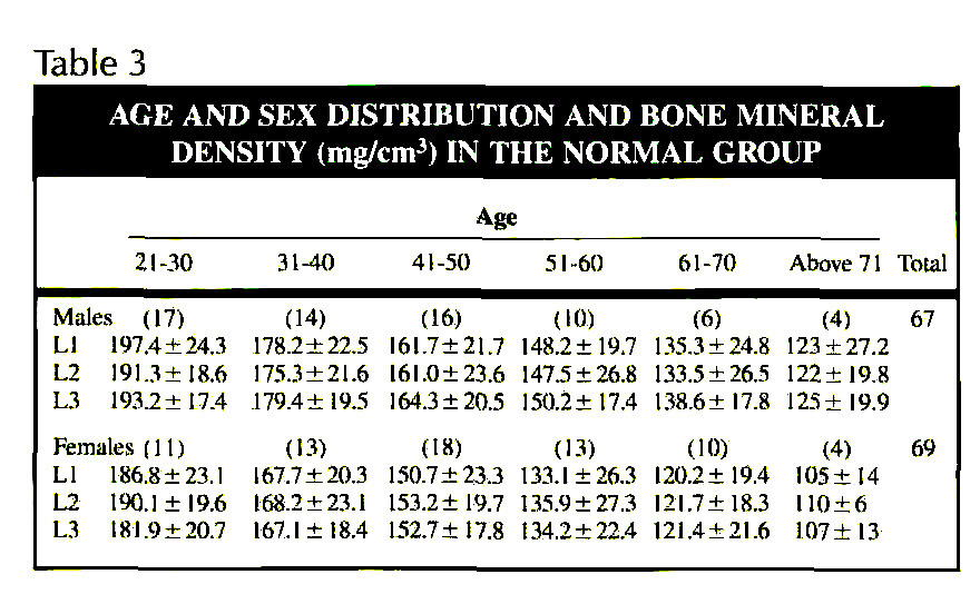 Table 3AGE AND SEX DISTRIBUTION AND BONE MINERAL DENSITY (mg/cmp 3) IN THE NORMAL GROUP