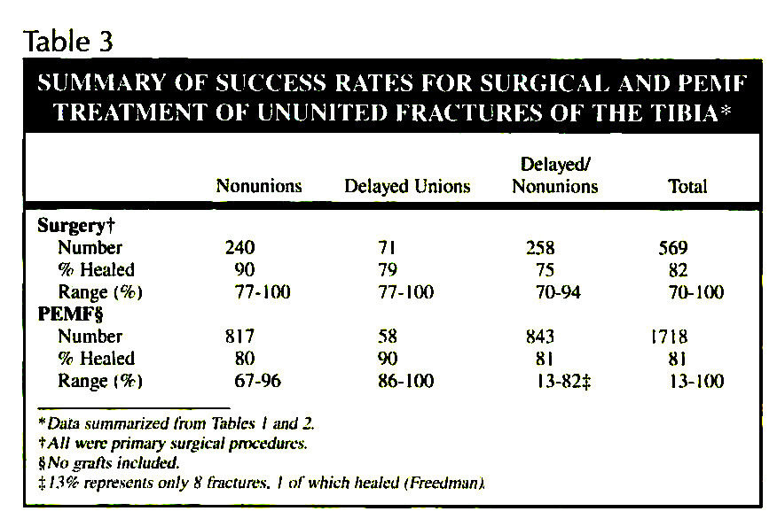 Table 3SUMMARY OF SUCCESS RATES FOR SURGICAL AND PEMF TREATMENT OF UNUNITED FRACTURES OF THE TIBIA*