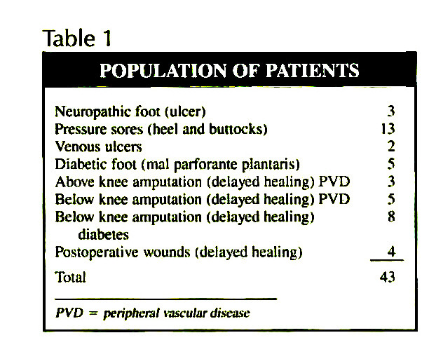 Table 1POPULATION OF PATIENTS